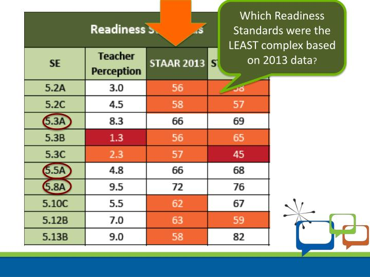 Which Readiness Standards were the LEAST complex based on 2013 data