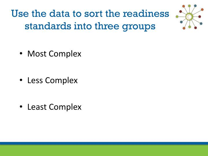 Use the data to sort the readiness standards into three groups