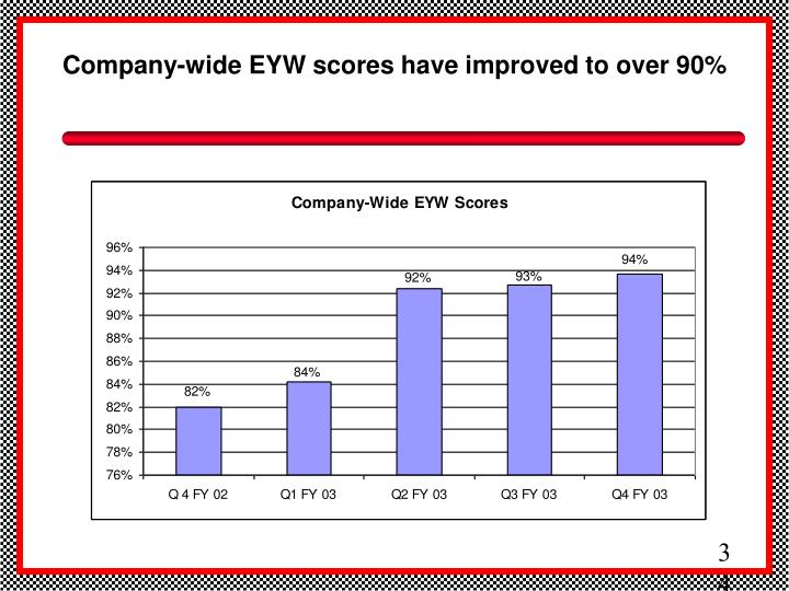 Company-wide EYW scores have improved to over 90%