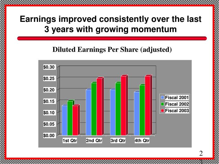 Earnings improved consistently over the last 3 years with growing momentum