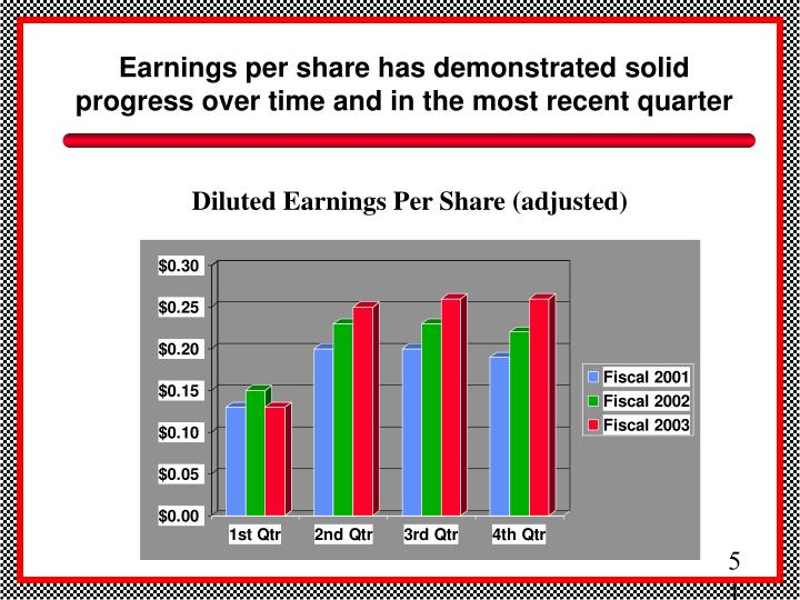 Earnings per share has demonstrated solid progress over time and in the most recent quarter