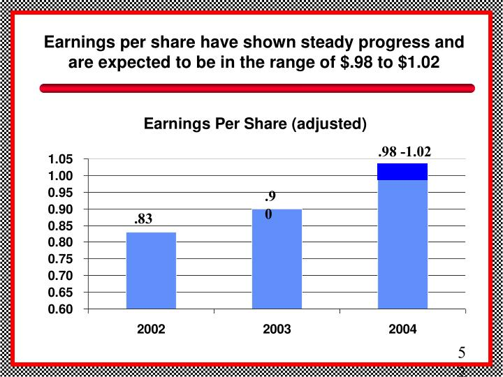 Earnings per share have shown steady progress and are expected to be in the range of $.98 to $1.02