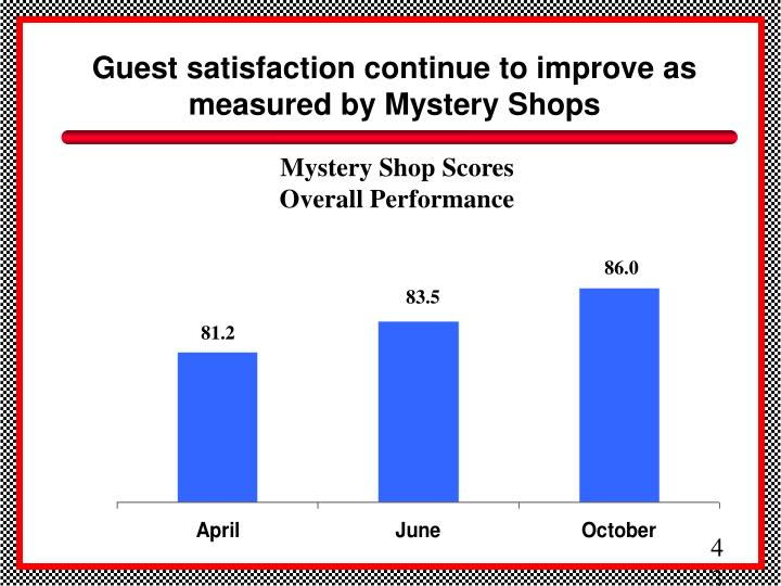 Guest satisfaction continue to improve as measured by Mystery Shops