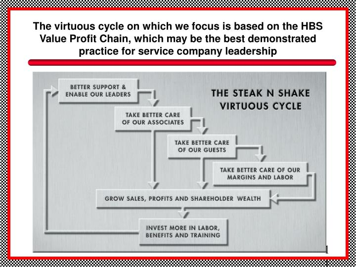 The virtuous cycle on which we focus is based on the HBS Value Profit Chain, which may be the best demonstrated practice for service company leadership
