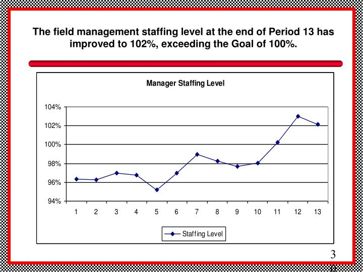 The field management staffing level at the end of Period 13 has improved to 102%, exceeding the Goal of 100%.