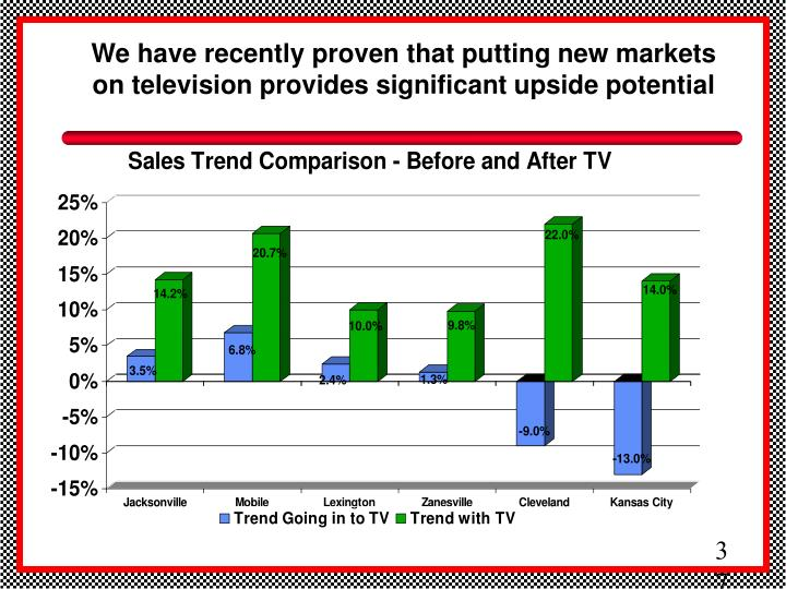 We have recently proven that putting new markets on television provides significant upside potential