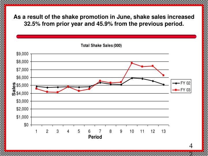 As a result of the shake promotion in June, shake sales increased 32.5% from prior year and 45.9% from the previous period.