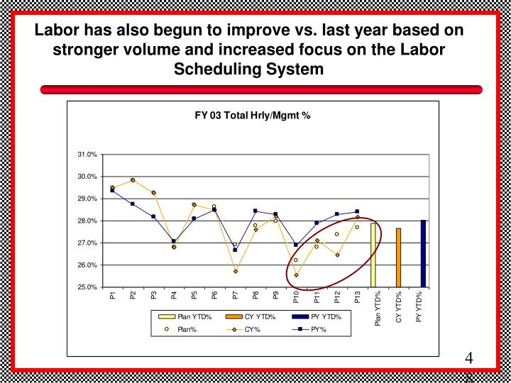 Labor has also begun to improve vs. last year based on stronger volume and increased focus on the Labor Scheduling System