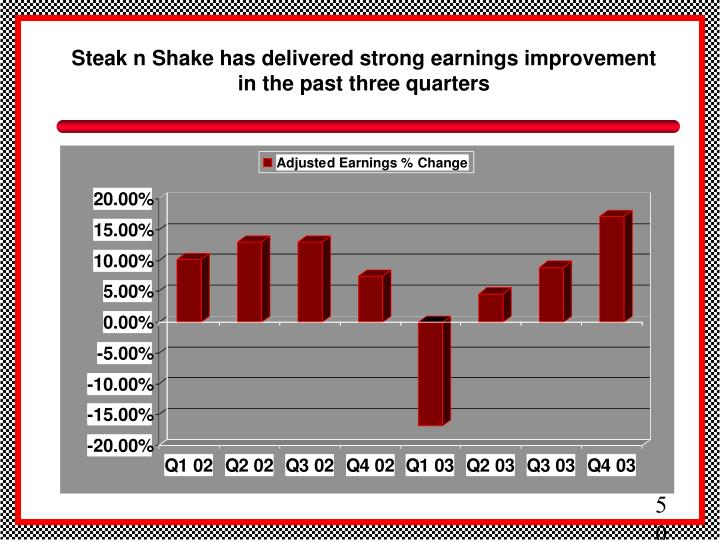 Steak n Shake has delivered strong earnings improvement in the past three quarters