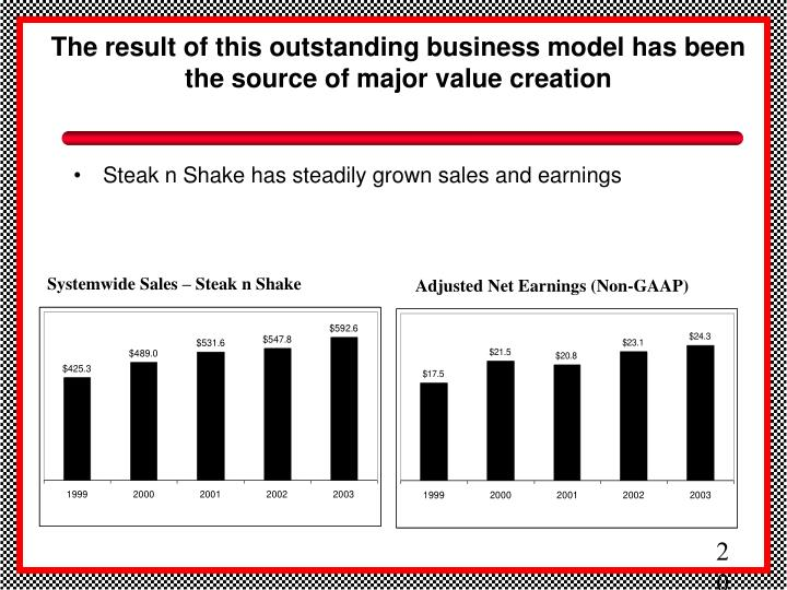 The result of this outstanding business model has been the source of major value creation