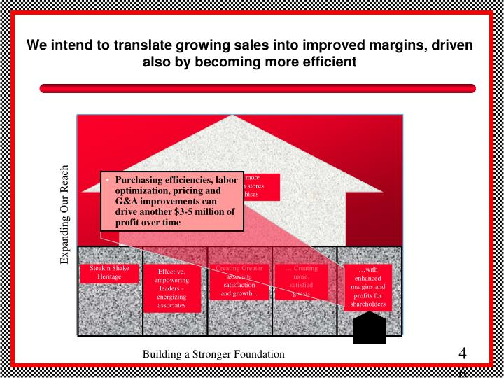 We intend to translate growing sales into improved margins, driven also by becoming more efficient
