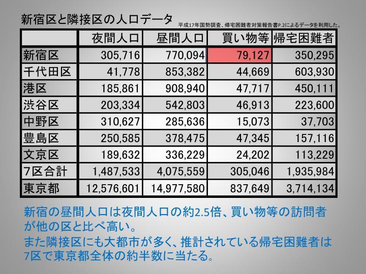 新宿区と隣接区の人口データ