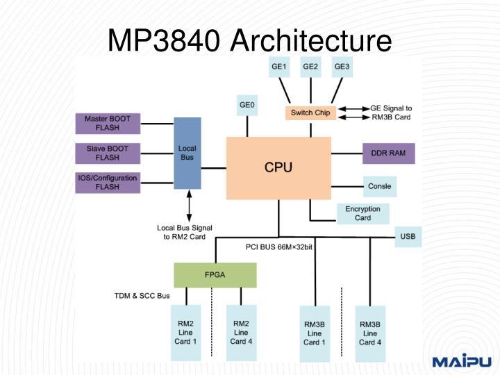 MP3840 Architecture