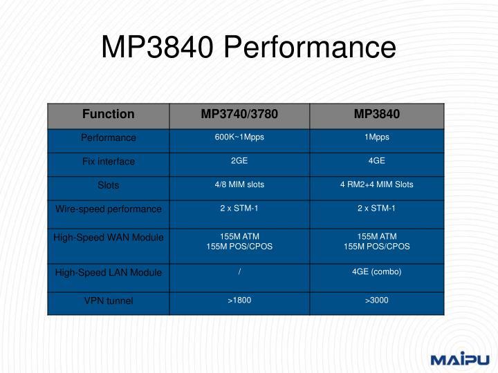 MP3840 Performance