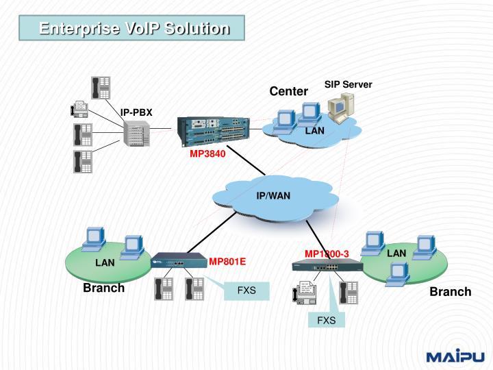 IP/WAN