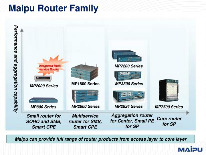 Maipu Router Family