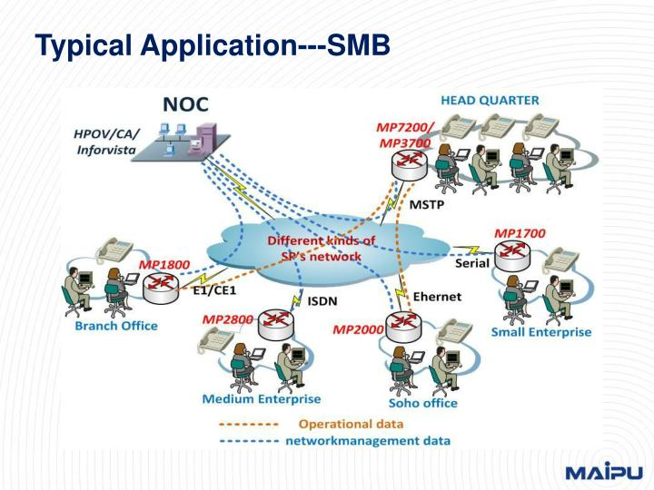 Typical Application---SMB