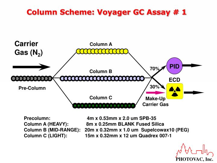 Column Scheme: Voyager GC Assay # 1