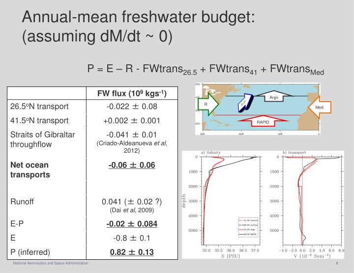 Annual-mean freshwater budget: