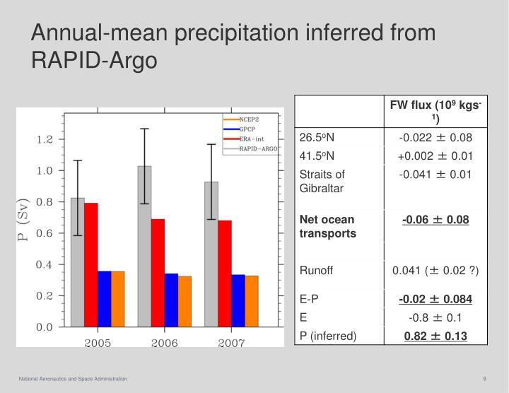 Annual-mean precipitation inferred from RAPID-Argo
