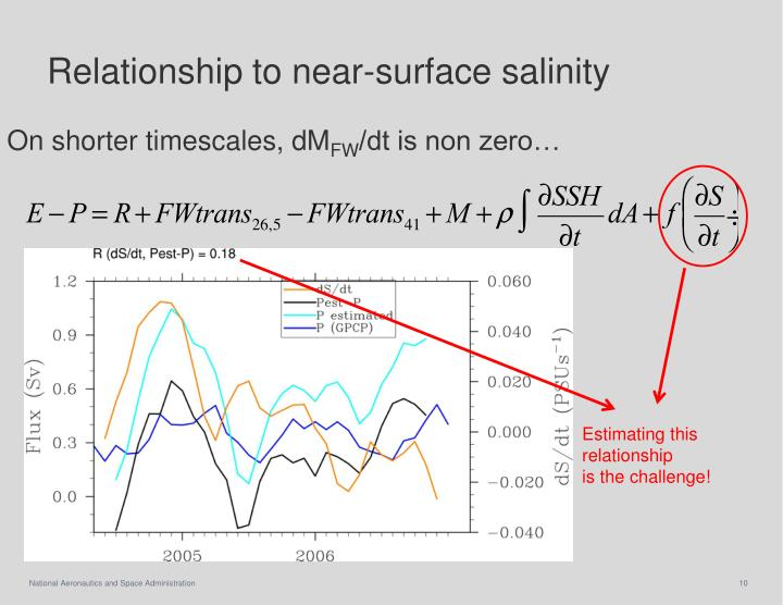 Relationship to near-surface salinity