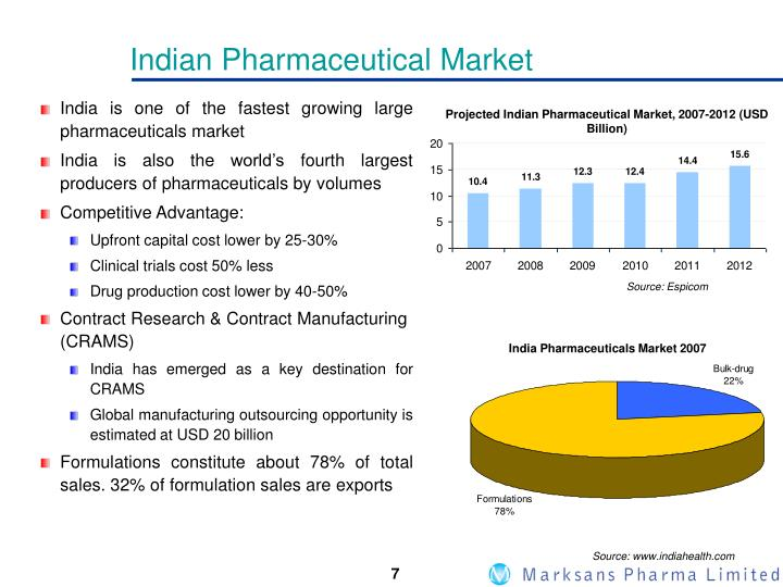 Indian Pharmaceutical Market
