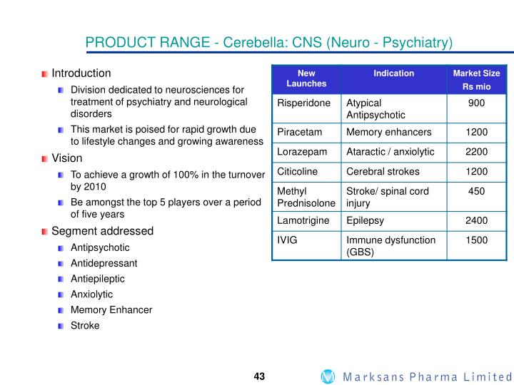 PRODUCT RANGE - Cerebella: CNS (Neuro - Psychiatry)
