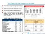 the global pharmaceutical market