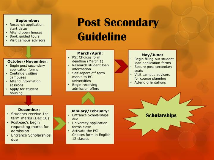 Post Secondary Guideline