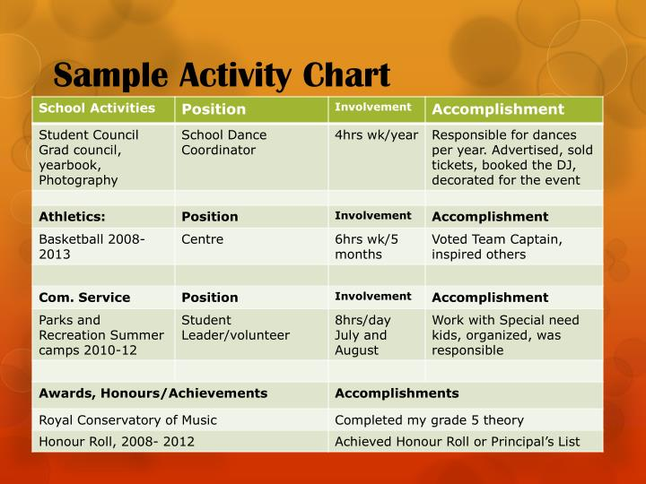 Sample Activity Chart
