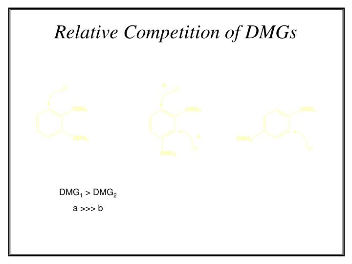 Relative Competition of DMGs