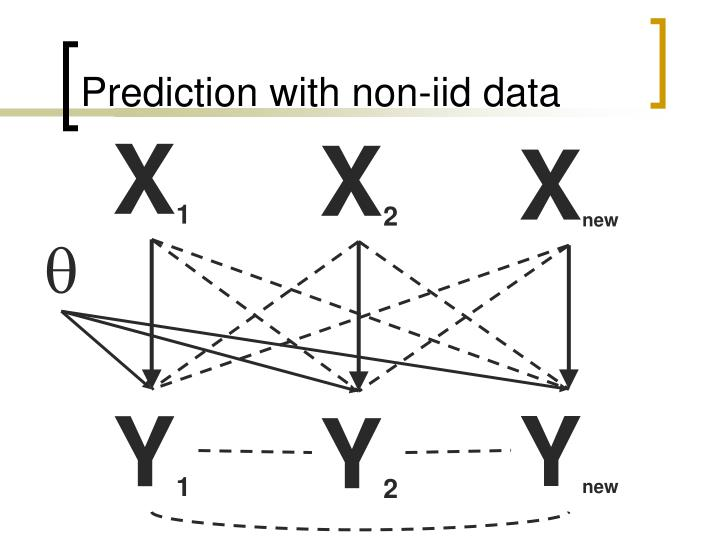 Prediction with non-iid data
