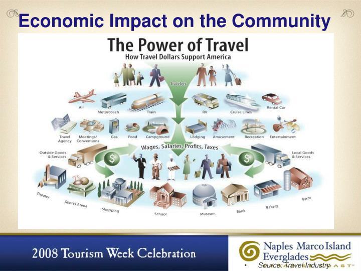 Economic Impact on the Community