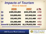 impacts of tourism direct induced