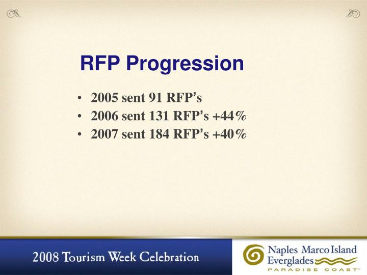 RFP Progression