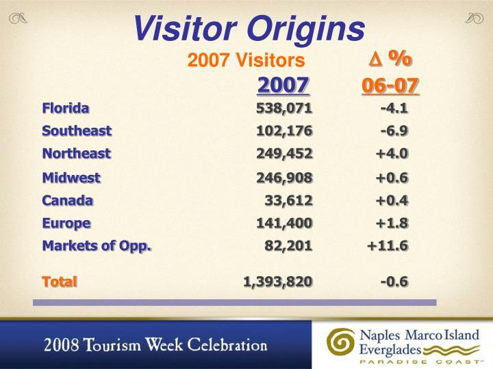 Visitor Origins