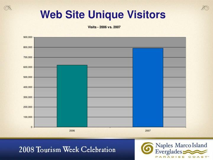Web Site Unique Visitors