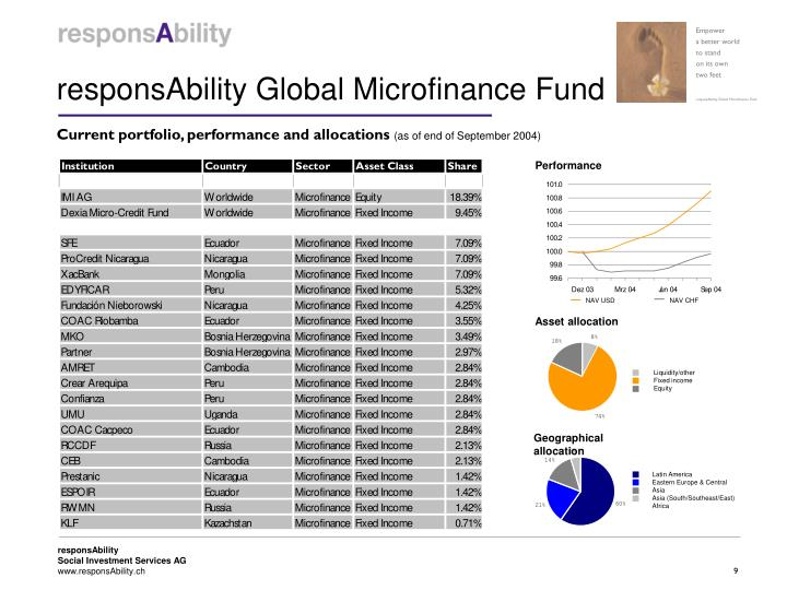 responsAbility Global Microfinance Fund