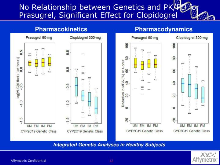 No Relationship between Genetics and PK/PD for Prasugrel, Significant Effect for Clopidogrel