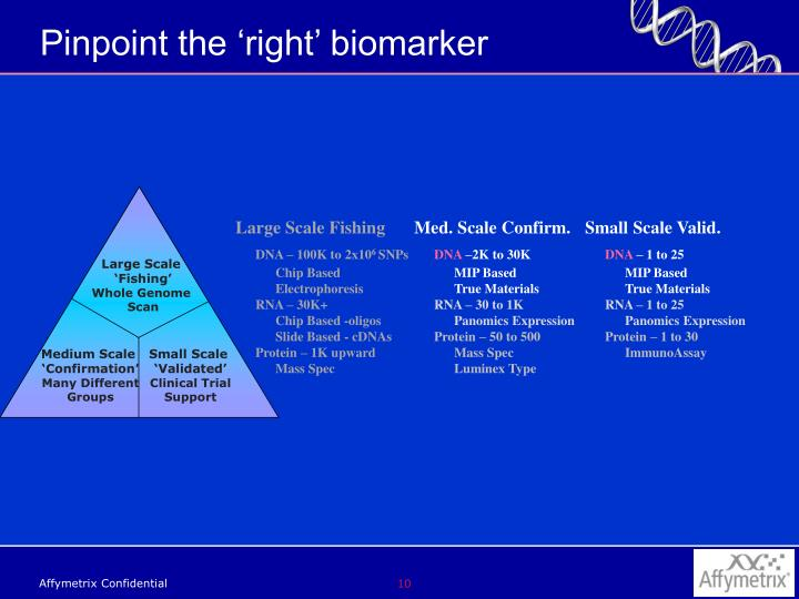 Pinpoint the 'right' biomarker