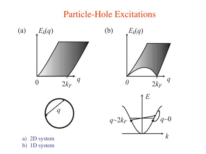 Particle-Hole Excitations