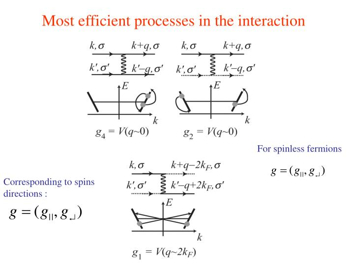 Most efficient processes in the interaction
