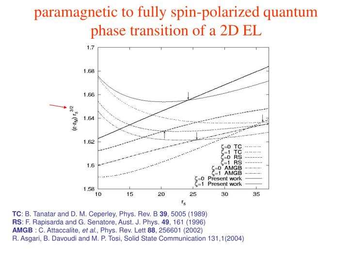 paramagnetic to fully spin-polarized