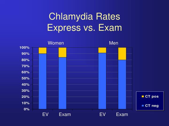 Chlamydia Rates