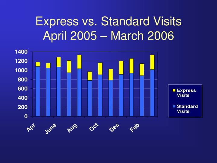 Express vs. Standard Visits