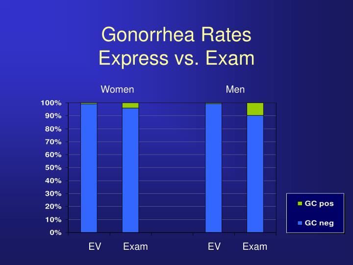 Gonorrhea Rates