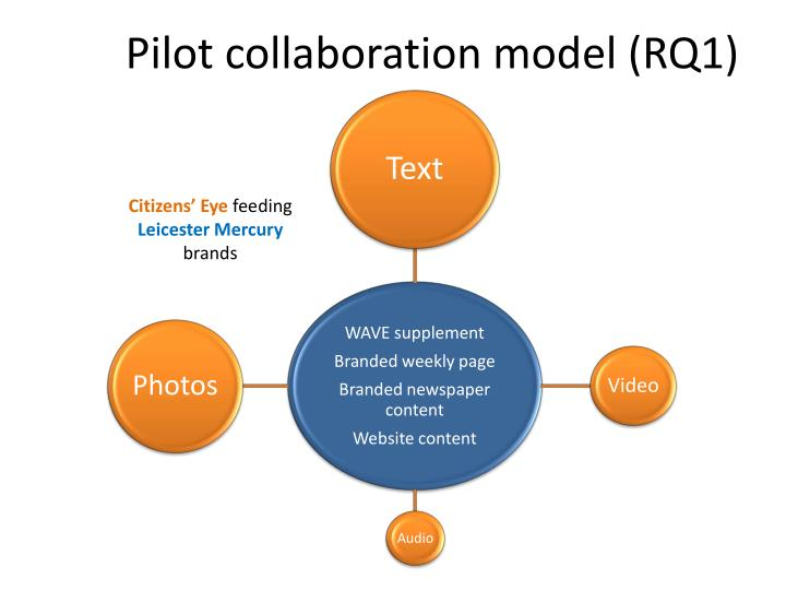 Pilot collaboration model (RQ1)
