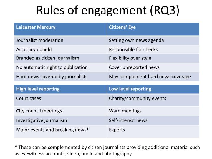 Rules of engagement (RQ3)