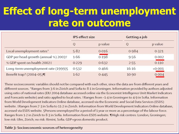 Effect of long-term unemployment rate on outcome