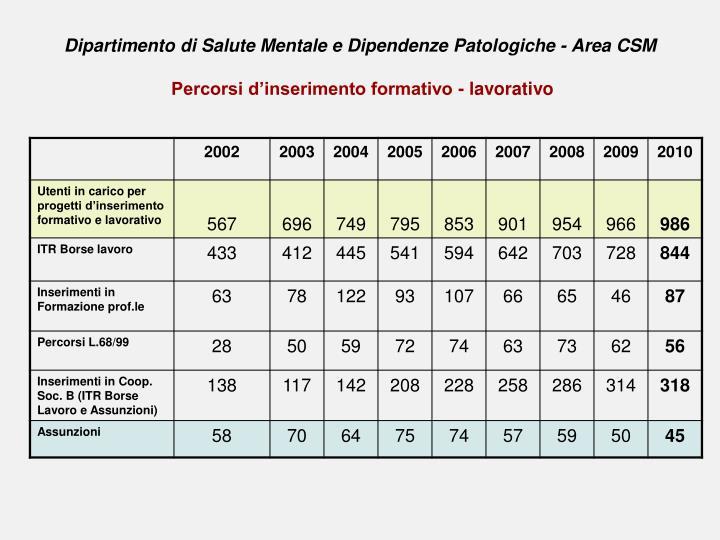Dipartimento di Salute Mentale e Dipendenze Patologiche - Area CSM